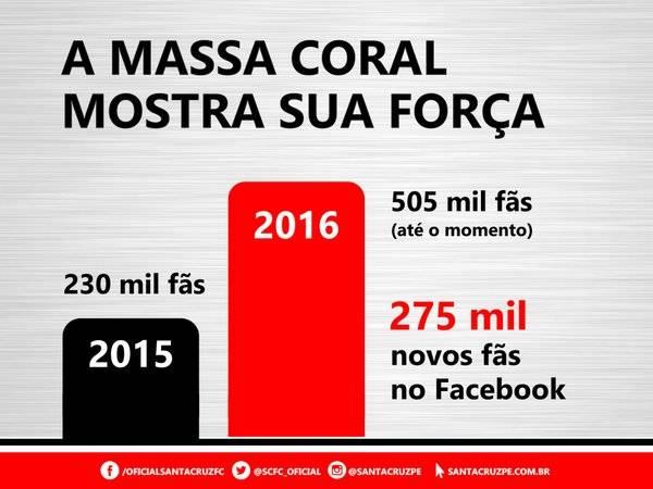 Santa Cruz ultrapassa 500 mil curtidas no Facebook